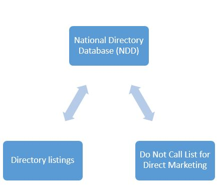 Unsolicited Contacts & National Directory Database