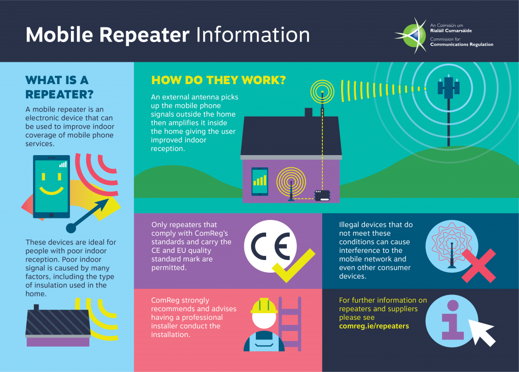 Infographic describing mobile phone repeaters and how they work