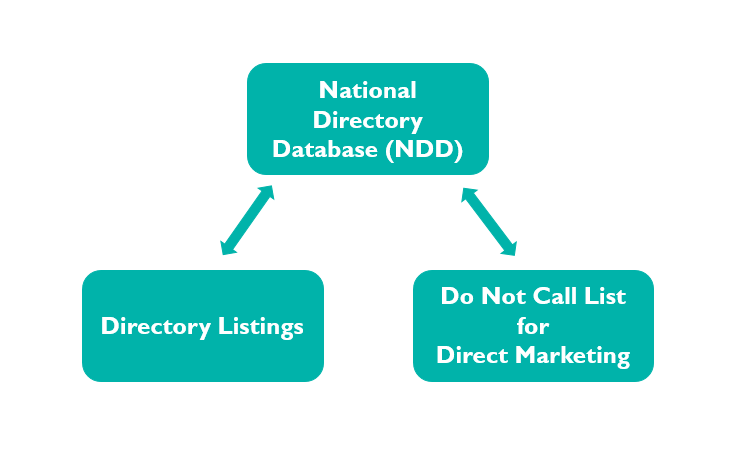 Describes National Directory Database Function